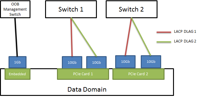Data Domain Network Best Practices - Eastside Geek